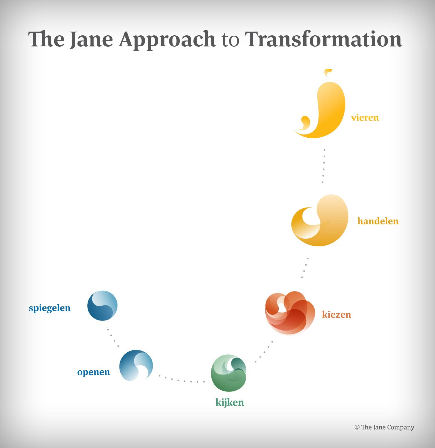 The Jane Approach to Transformation